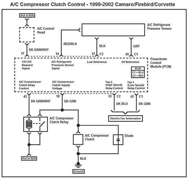 When using electric fans, it is best to choose a PCM and calibration from a 1999–2002 Camaro, Firebird, or Corvette. General Motors fitted these vehicles with electric fans and made a provision within the PCM for A/C operation that relies on the use of the electric fans for keeping the condenser cool. This wiring schematic represents the A/C system in the 1999–2002 Camaro, Firebird, and Corvette.