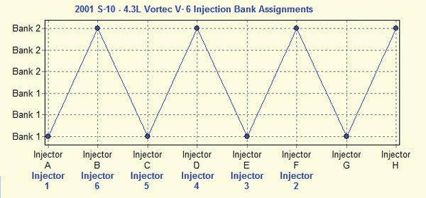 Fig. 7.2. The injection bank assignments for a 4.3L V-6 are displayed as though there are eight injectors because the table is provisioned for eight cylinders. However, the PCM knows to use only the first six injector assignments when using a calibration for a 4.3L V-6 engine.