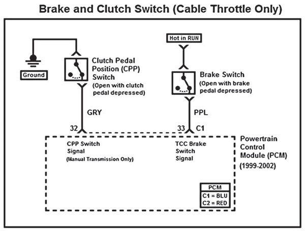 Fig. 5.8. The brake and clutch pedal switches are mounted to the brake and clutch pedal mounting brackets and are used by the PCM to determine the state of the brake and clutch pedals. The PCM uses the brake switch signal for transmission and cruise control operation, and the clutch pedal signal for cruise control operation.