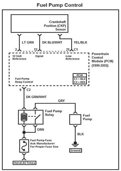 The fuel pump is turned on through a relay because the PCM cannot handle the current. When the ignition key is turned on, the PCM turns the fuel pump relay on for several seconds to prime the fuel system. The PCM does not command the fuel pump to run again until a signal is received from the CKP sensor.