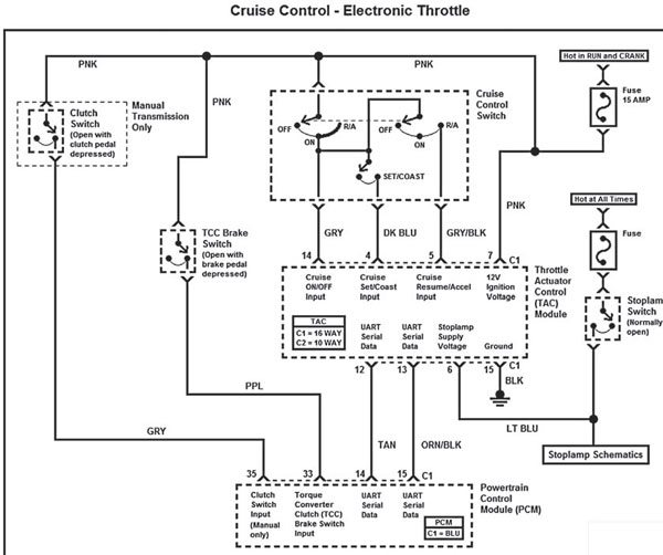 This schematic represents a typical GM cruise control switch wired to a TAC module. The TAC module generally requires 12V switched ignition, ground, PCM serial data circuits, cruise control switches, normally open brake switch (stop lamp switch), normally closed brake switch (commonly a torque converter clutch switch), and a manual transmission clutch switch (if so equipped).