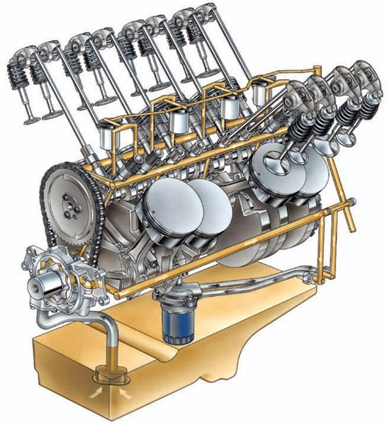 This is a look at the 5.3 LH6's lubrication circuit, which uses oil pressure to activate or deactivate four cylinders to conserve fuel at idle and cruising during light load. Notice that certain lifters seem to have a spring at the top of them, which are the cylinders that can be deactivated for active fuel management. This technology debuted years ago in a Cadillac, but has since been perfected for use in cars and trucks with automatic transmissions. Take that, CAFE.