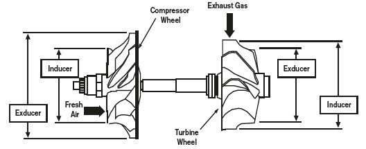This illustration shows the internal elements of a turbocharger. When the exhaust gas spins the turbine, it simultaneously spins the compressor that is drawing in the fresh air that is forced into the engine. Exhaust gas is not fed into the engine.