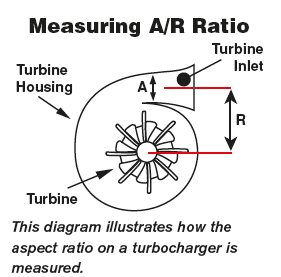 This diagram illustrates how the aspect ratio on a turbocharger is measured.