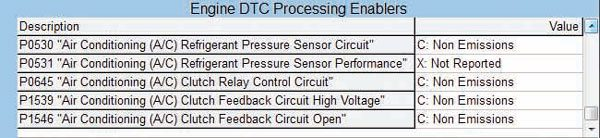 The Gen III PCM supports DTC processing for the A/C system. The DTCs shown here may be enabled to report a fault in the A/C pressure sensor or A/C compressor clutch (or related wiring). Notification of a fault is presented to the driver through the MIL or a scan of the OBD-II diagnostic port.