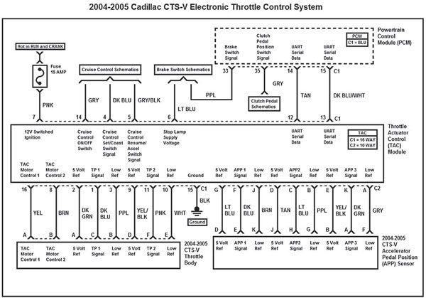 gm gen iii ls pcm ecm electronic throttle equipment guide  this wiring diagram represents the 2004 2005 cadillac cts v electronic throttle control system