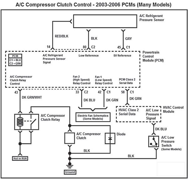 In 2003, General Motors introduced HVAC control modules in trucks and vans that replaced the traditional 12V A/C on signal with Class 2 serial data messaging. For conversions requiring a 2003-newer Gen III PCM, the A/C system has to be wired independent of the PCM.