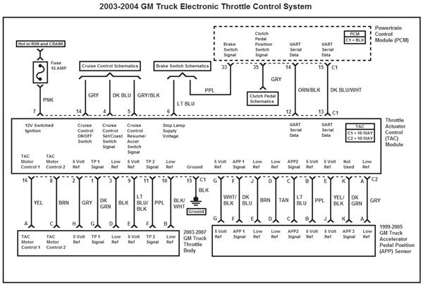 This wiring diagram represents the 2003–2004 GM Truck electronic throttle control system. This system uses only two of the three APP sensors. As compared to the 1999–2002 GM truck TAC module, the 5V reference and low reference for APP sensor 2 have been swapped. Although 2003–2004 GM trucks use only two of the three APP sensors, the 2003–2004 TAC-to-pedal wire harness contains the three wires for APP sensor 3. This is probably a carry-over from 1999–2002 GM stock.