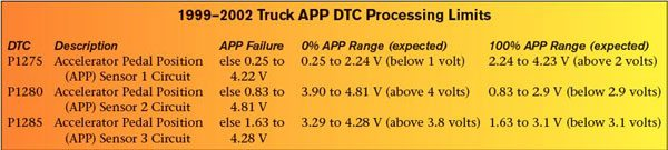 "The GM truck PCM and TAC monitor values from the three accelerator position signals to identify proper operation of the accelerator pedal assembly. A DTC sets if an APP value exceeds one of GM's predetermined threshold values. This chart reviews the allowable operating ranges for each APP sensor (see ""APP Failure"") and the expected 0- and 100-percent voltage ranges for each APP sensor."