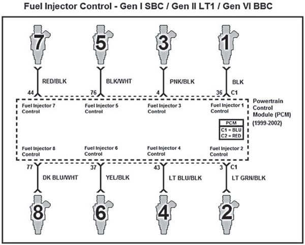 this schematic represents proper wiring of the eight fuel injectors for gen  i small-block