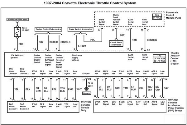 This wiring diagram represents the 1997–2004 Corvette electronic throttle control system.