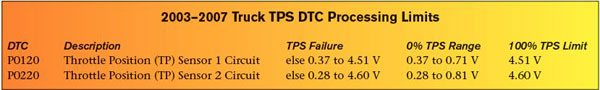 "The GM truck PCM and TAC monitor values from the two throttle position signals to identify proper operation of the throttle body. A DTC sets if a TPS value exceeds one of GM's predetermined threshold values. This chart reviews the allowable operating ranges for each TP sensor (see ""TPS Failure"") and the expected 0-percent range and 100-percent limit voltages for each TP sensor."