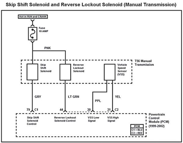 The Gen III PCMs are capable of controlling the skip shift and reverse-lockout solenoids found on the T56 6-speed manual transmission (Camaro, Firebird, and Corvette). PCM control of these solenoids can be enabled or disabled within the PCM calibration.