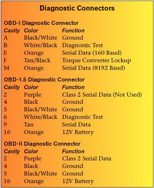 OBD-I, OBD-1.5, and OBD-II diagnostic connectors are not wired the same. Provision was made with the OBD-1.5 connector to allow for the OBD-II wiring standard. Compared to the OBD-II connector wiring, the OBD-1.5 adds wires for OBD-I diagnostic test and serial data communication. A look at 1995 GM wiring schematics reveals that the Class 2 serial data wire in connector cavity 2 was not used, but terminated in the dash harness for use in 1996. An OBD-II scan tool is not appropriate for use with an OBD-1.5 vehicle because it cannot read the OBD-I serial data stream.