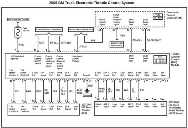 This wiring diagram represents the 2005 GM truck electronic throttle control system. Just like the 2003–2004 GM truck system, only two of the three APP sensors are used. By 2005 you should not expect to see the unused three wires for APP sensor 3.