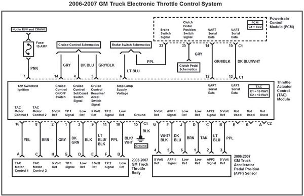 This wiring diagram represents the 2006–2007 GM truck electronic throttle control system. As shown in this schematic, the introduction of a new accelerator pedal assembly means a different TAC-to-pedal wire harness.