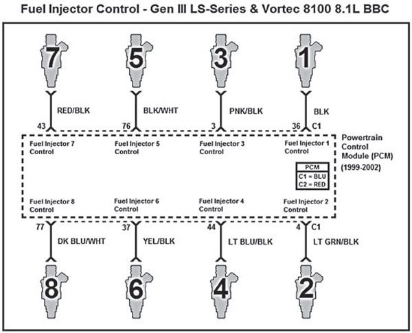 this schematic represents proper wiring of the eight fuel injectors for gen  iii and vortec 8100