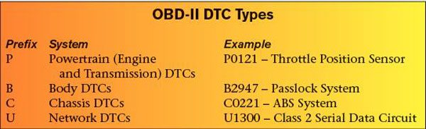 There are several types of OBD-II DTCs. For clarity, DTCs are prefixed by a character that represents the system reporting a fault. Most standalone engine conversions only experience the powertrain (PXXXX) codes, as other systems are typically not present in a conversion vehicle.