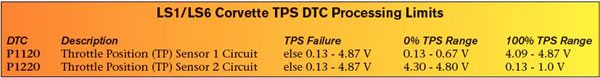 "The Corvette PCM and TAC monitor values from the two throttle position signals to identify proper operation of the throttle body. A DTC sets if a TPS value exceeds one of GM's predetermined threshold values. This chart reviews the allowable operating ranges for each TP sensor (see ""TPS Failure"") and the expected 0-percent and 100-percent voltage ranges for each TP sensor."