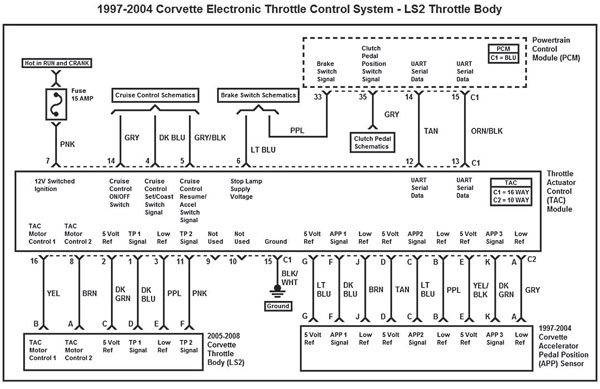 This wiring diagram represents the 1997–2004 Corvette electronic throttle control system with LS2 throttle body. Notice the 5V reference and low reference for TP sensor 2 is not used because TP signal 1 and TP signal 2 share the same 5V reference and low reference from the TAC module.