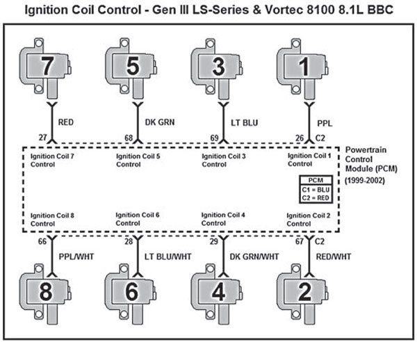 Gm Gen Iii Ls Pcm Ecm How To Change The Firing Order Ls