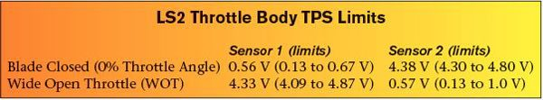 This bench test of the LS2 throttle body demonstrates the electronic compatibility with the 1997–2004 Corvette electronic throttle system.