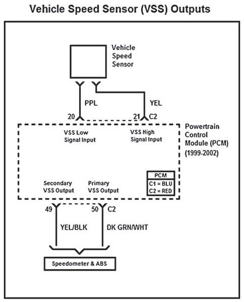 The PCM uses the VSS and calibration data to determine how many pulses to output for each of the VSS outputs. Most production GM vehicles only use the primary VSS output, which is most often used for the speedometer. The secondary VSS output, for example, can be used with any third generation F-Body to satisfy the 2,000-pulse-per-mile cruise control module VSS signal input requirement.