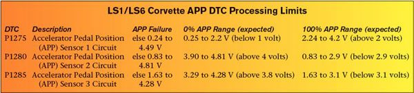 "The Corvette PCM and TAC monitor values from the three accelerator position signals to identify proper operation of the accelerator pedal assembly. A DTC sets if an APP value exceeds one of GM's predetermined threshold values. This chart reviews the allowable operating ranges for each APP sensor (see ""APP Failure"") and the expected 0- and 100- percent voltage ranges for each APP sensor"