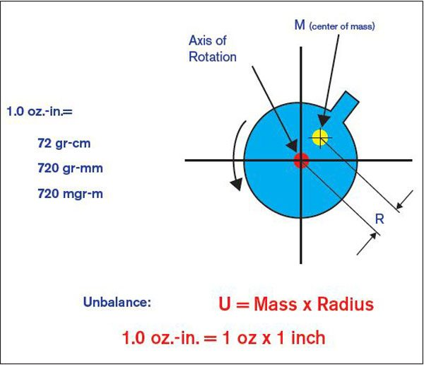 This diagram shows the formula for balancing. The red dot in the center is the actual rotational center; the yellow dot shows the center of mass. This represents an unbalanced shaft. The distance between the rotational center and the center mass determines how much weight needs to be added to shift the center mass to the rotational mass.