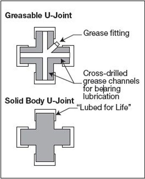 This diagram shows the difference between the two types of joints. The greaseable version (top) has less material in the center of the joint, reducing its strength and torque rating. A solid U-joint (bottom) does not require maintenance and is much stronger.