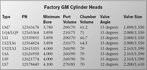 Cylinder Head Options for Building Big-Inch LS Engines • LS